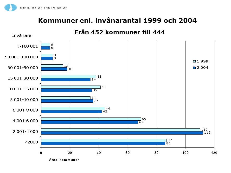Kommuner enl. invånarantal 1999 och 2004