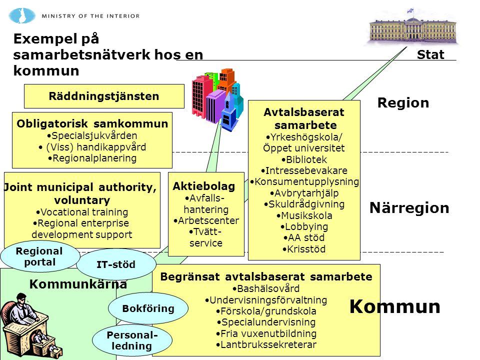 Kommun Närregion Exempel på samarbetsnätverk hos en kommun Region Stat