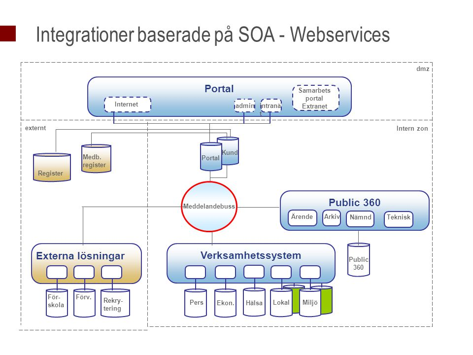 Integrationer baserade på SOA - Webservices