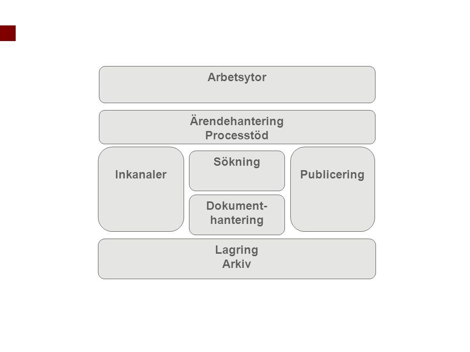 Arbetsytor Ärendehantering. Processtöd. Inkanaler.