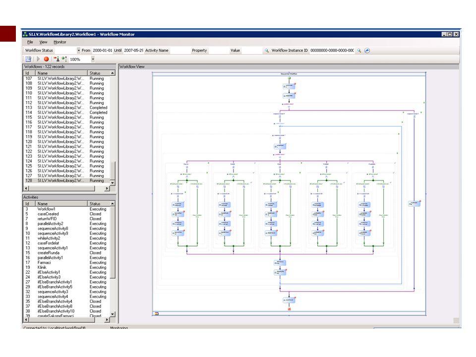 Processer kan naturligtvis också illustreras mer grafiskt.