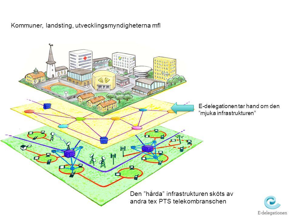 Kommuner, landsting, utvecklingsmyndigheterna mfl