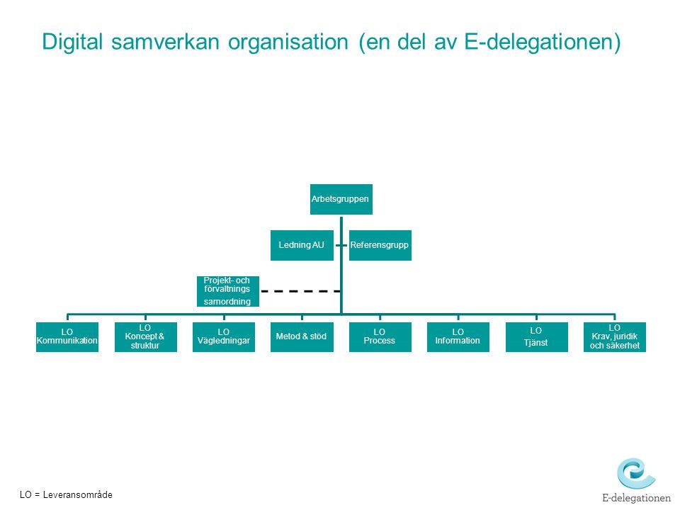 Digital samverkan organisation (en del av E-delegationen)