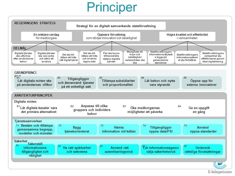 Principer Strategi för en digitalt samverkande statsförvaltning