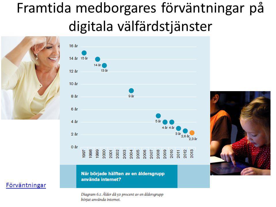 Framtida medborgares förväntningar på digitala välfärdstjänster