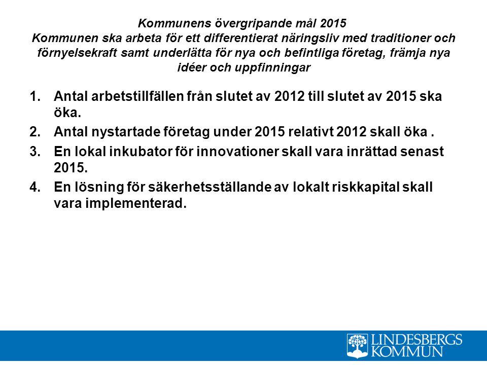 Antal nystartade företag under 2015 relativt 2012 skall öka .