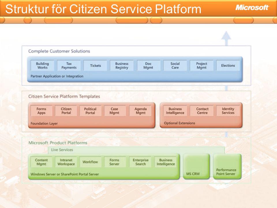 Struktur för Citizen Service Platform