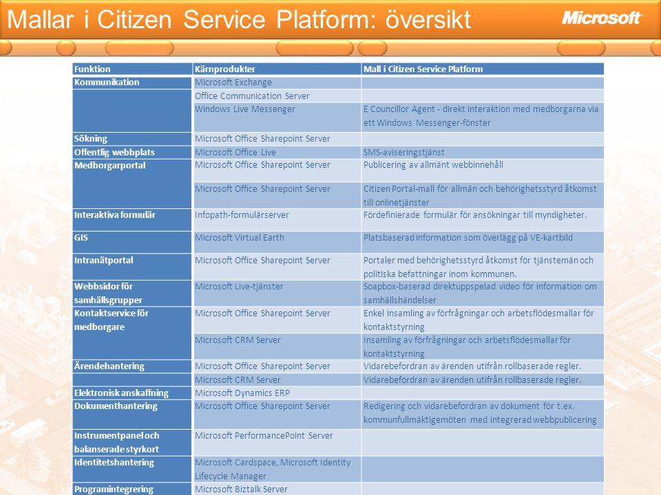 Mallar i Citizen Service Platform: översikt