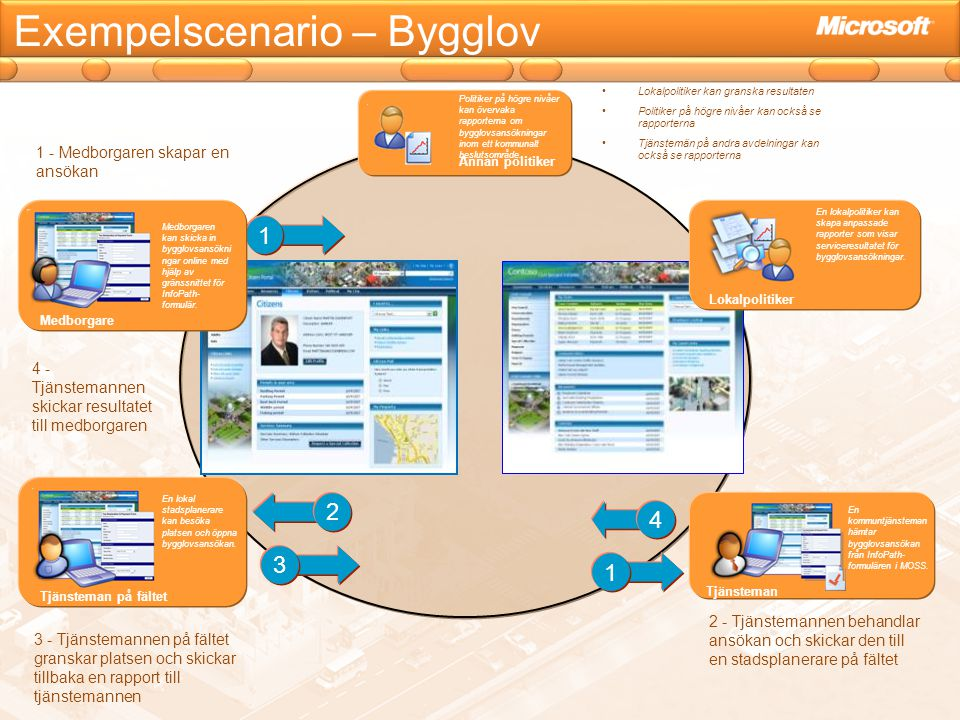 Exempelscenario – Bygglov