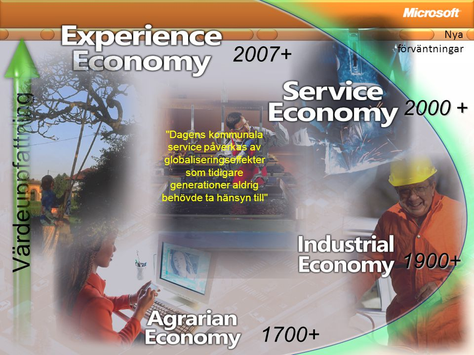Värdeuppfattning 2007+ 2000 + 1900+ 1700+ Nya förväntningar