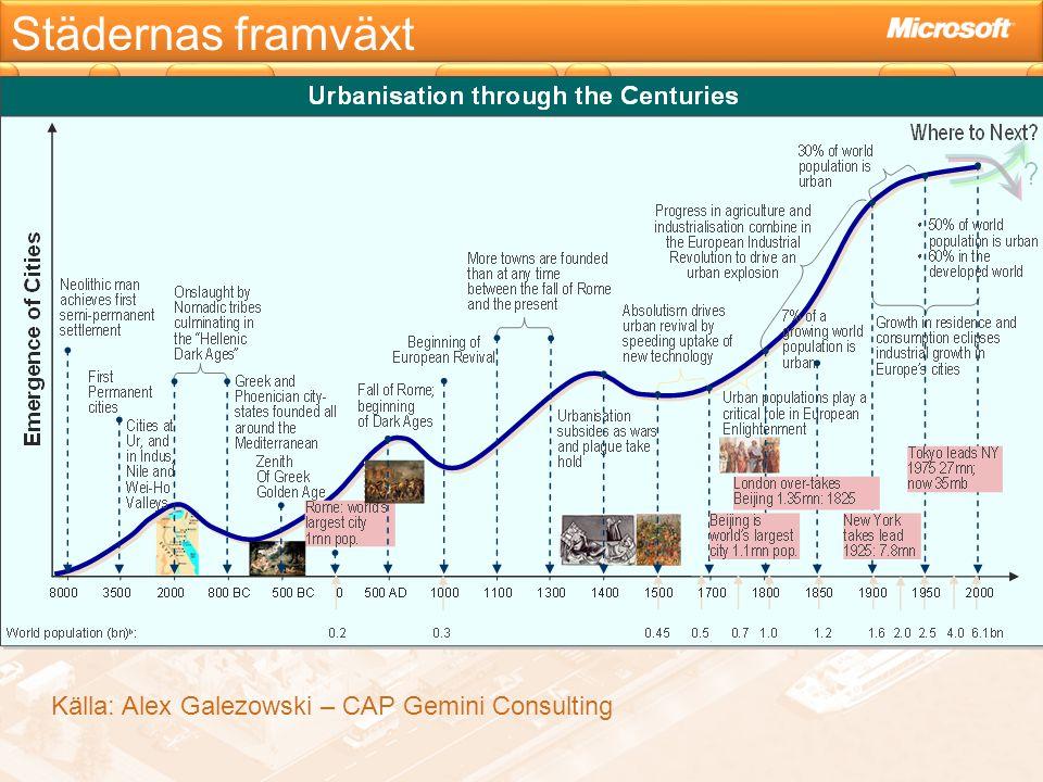 Städernas framväxt Källa: Alex Galezowski – CAP Gemini Consulting
