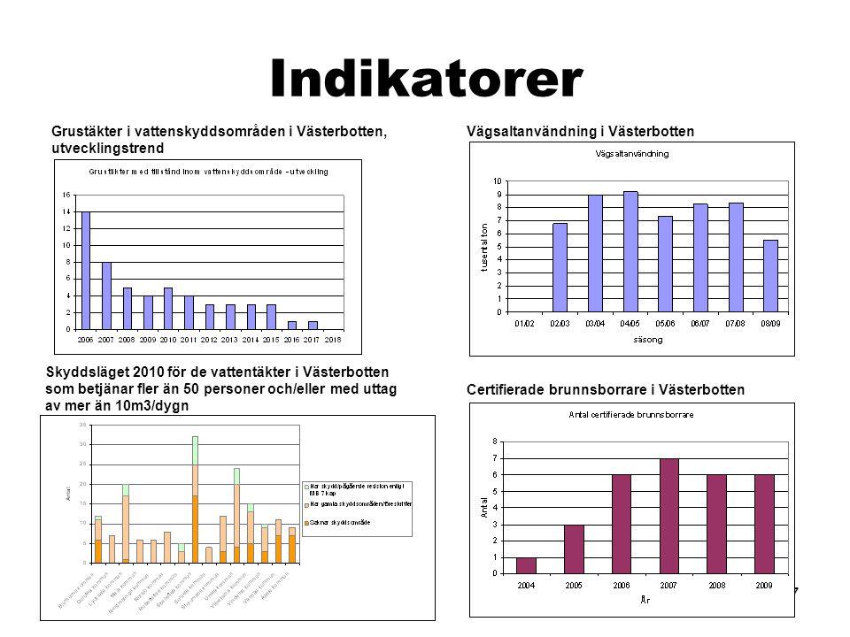 Indikatorer Grustäkter i vattenskyddsområden i Västerbotten, utvecklingstrend. Vägsaltanvändning i Västerbotten.