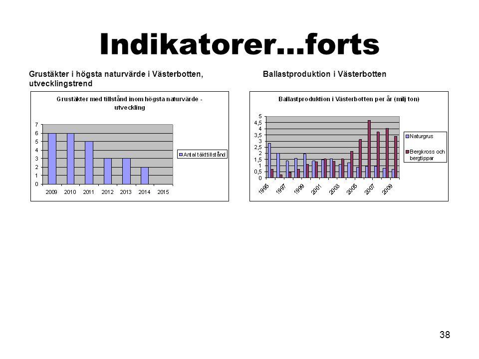 Indikatorer…forts Grustäkter i högsta naturvärde i Västerbotten, utvecklingstrend.