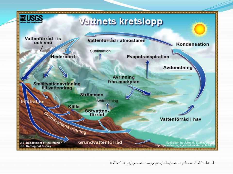Källa: http://ga.water.usgs.gov/edu/watercycleswedishhi.html