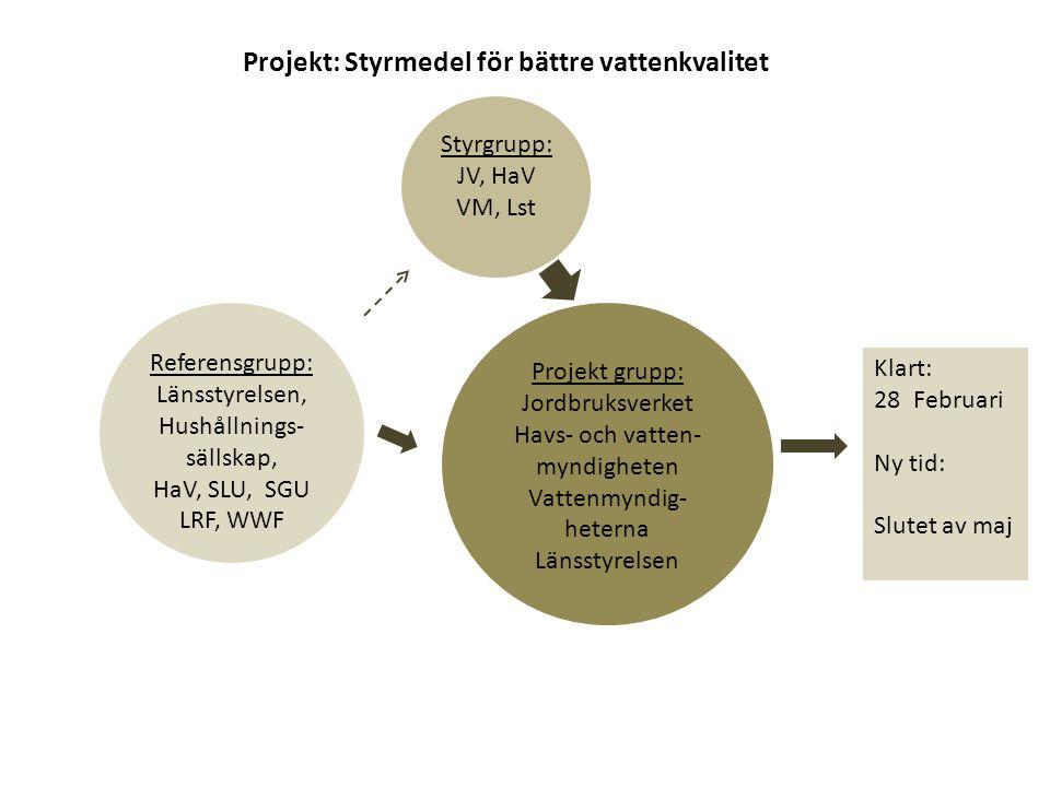 Projekt: Styrmedel för bättre vattenkvalitet