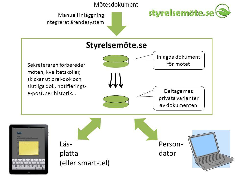 Styrelsemöte.se Läs- platta (eller smart-tel) Person- dator