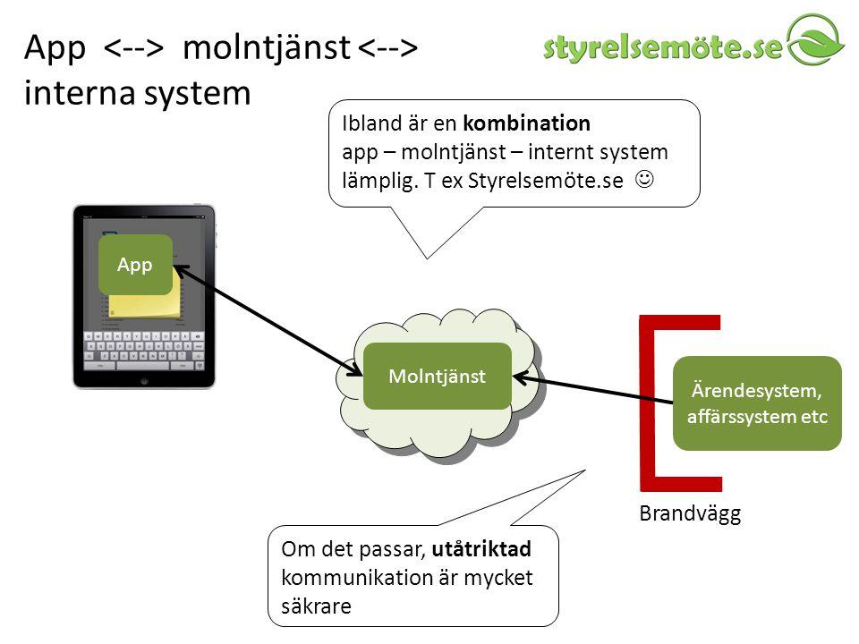 App <--> molntjänst <--> interna system