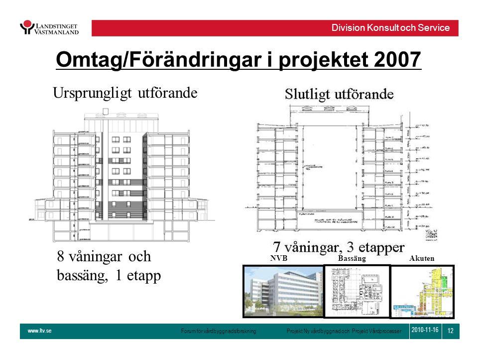 Omtag/Förändringar i projektet 2007