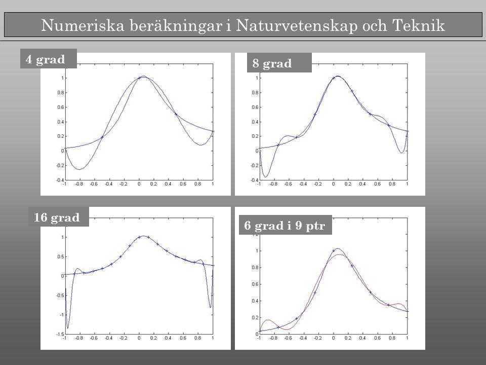 Numeriska beräkningar i Naturvetenskap och Teknik