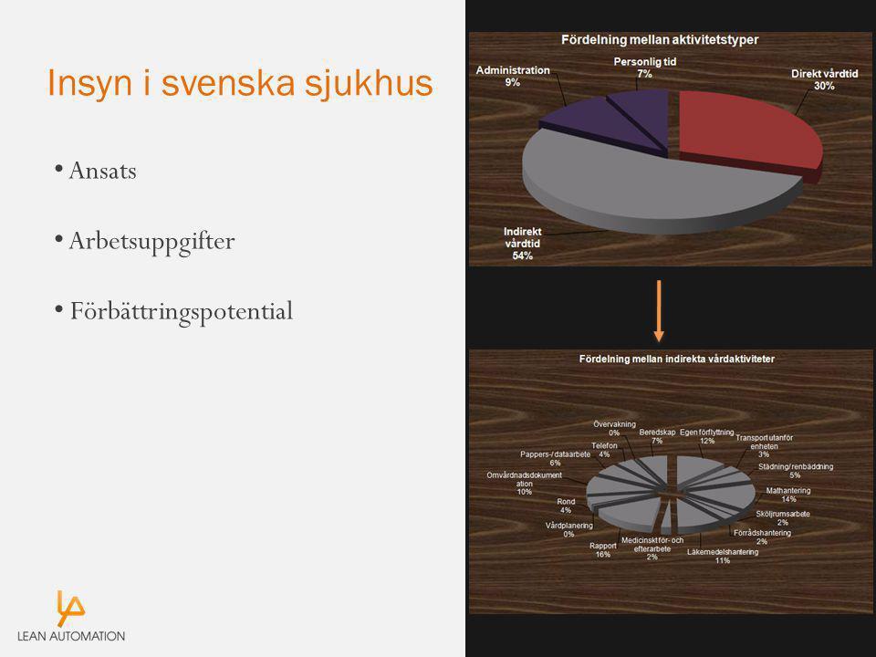 Insyn i svenska sjukhus