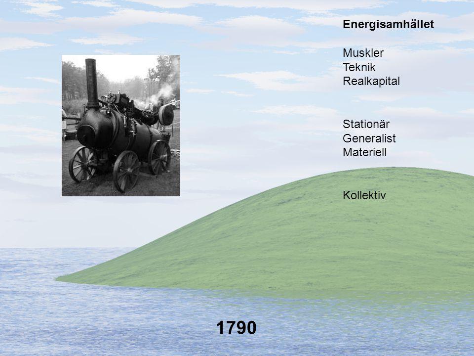 1790 Energisamhället Muskler Teknik Realkapital Stationär Generalist