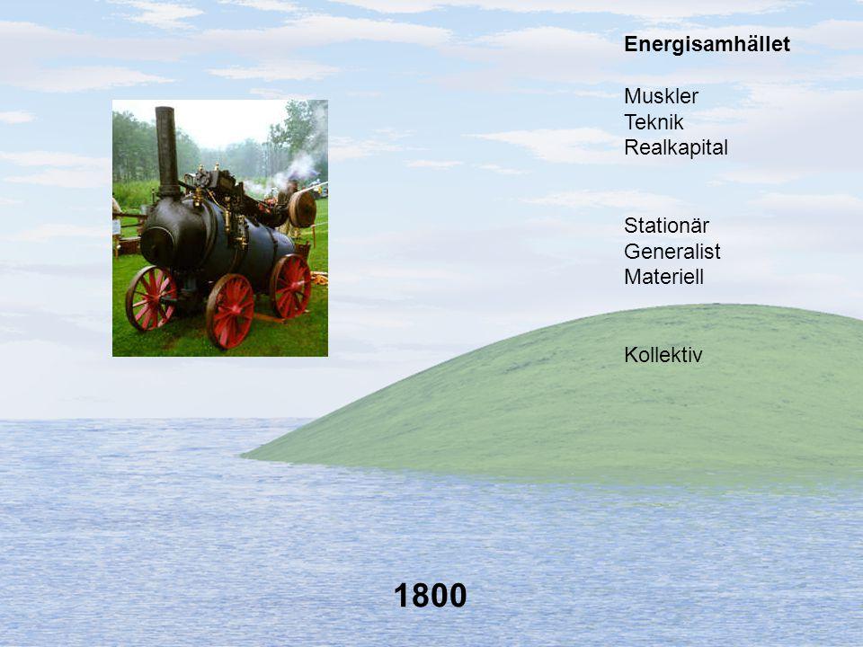 1800 Energisamhället Muskler Teknik Realkapital Stationär Generalist