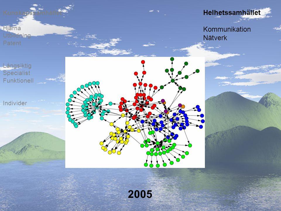 2005 Helhetssamhället Kommunikation Nätverk Kunskapssamhället Hjärna