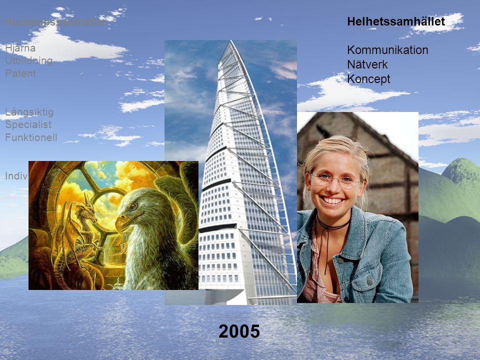 2005 Helhetssamhället Kommunikation Nätverk Koncept Kunskapssamhället