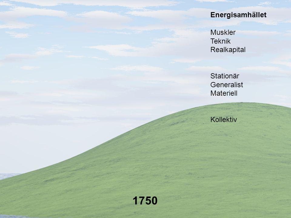 1750 Energisamhället Muskler Teknik Realkapital Stationär Generalist