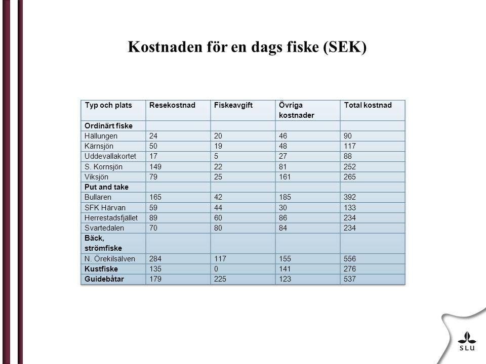 Kostnaden för en dags fiske (SEK)