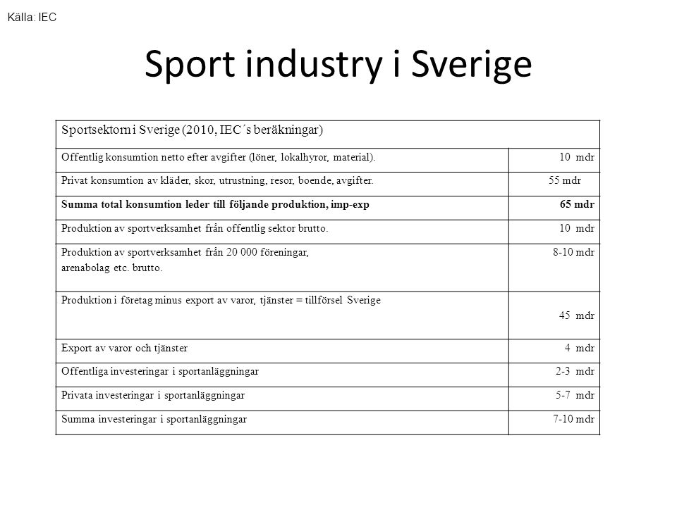 Sport industry i Sverige