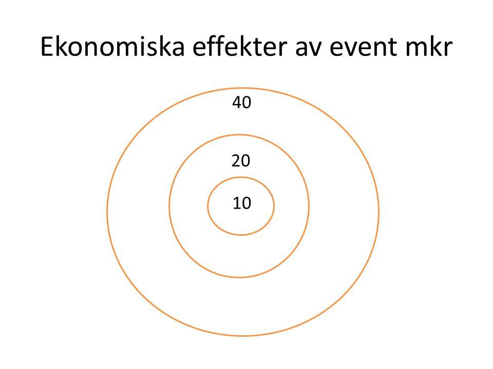 Ekonomiska effekter av event mkr