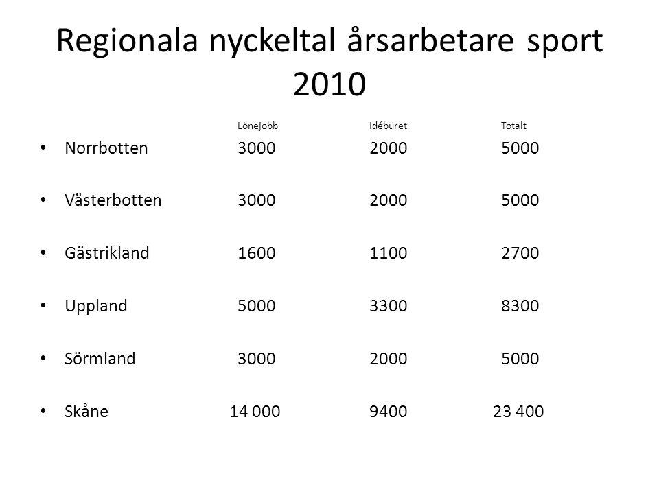 Regionala nyckeltal årsarbetare sport 2010