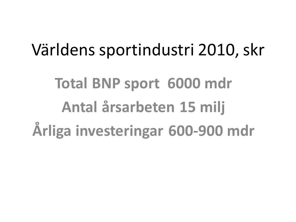 Världens sportindustri 2010, skr