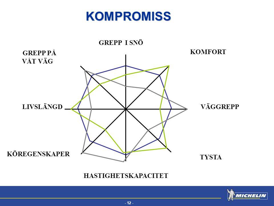 KOMPROMISS PERFORMANCE GREPP I SNÖ GREPP PÅ VÅT VÄG KOMFORT LIVSLÄNGD