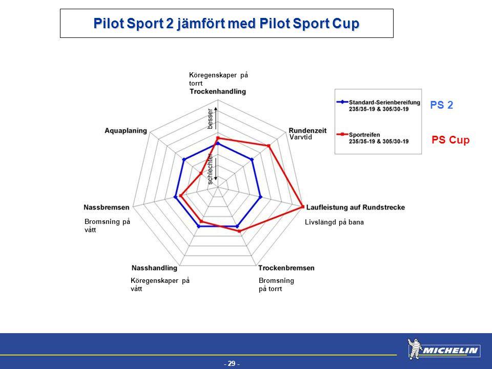 Pilot Sport 2 jämfört med Pilot Sport Cup