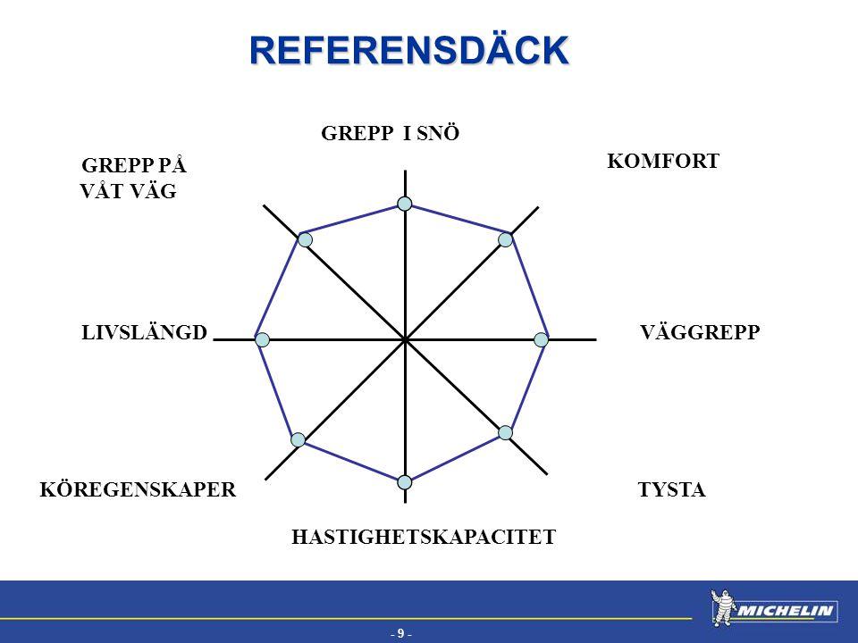 REFERENSDÄCK GREPP I SNÖ GREPP PÅ VÅT VÄG KOMFORT LIVSLÄNGD VÄGGREPP