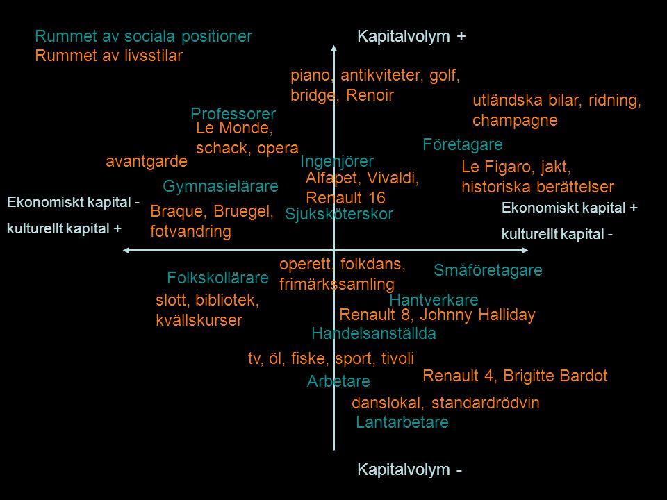 Rummet av sociala positioner Kapitalvolym + Rummet av livsstilar