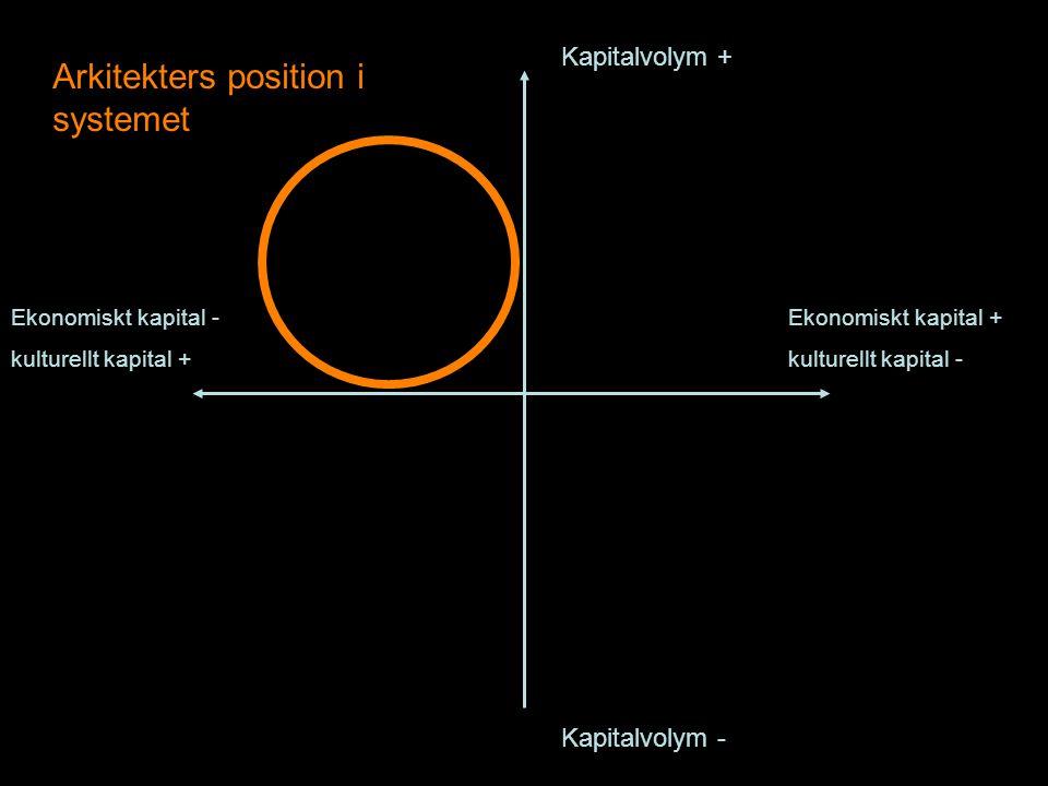 Arkitekters position i systemet