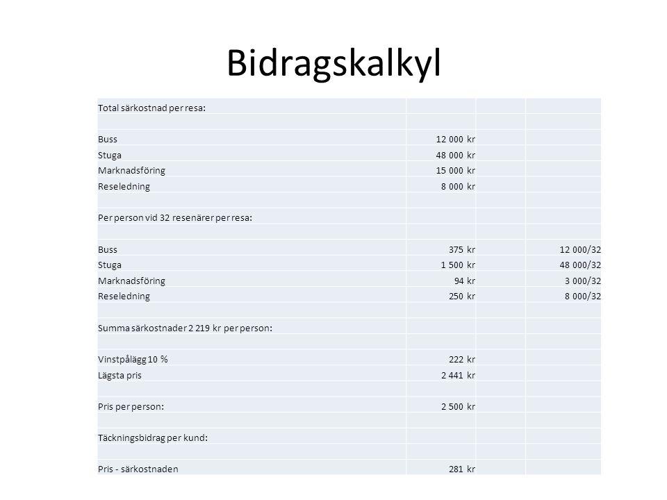 Bidragskalkyl Total särkostnad per resa: Buss 12 000 kr Stuga