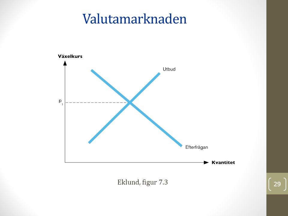 Valutamarknaden Eklund, figur 7.3