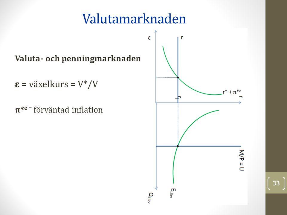 Valutamarknaden ɛ = växelkurs = V*/V Valuta- och penningmarknaden