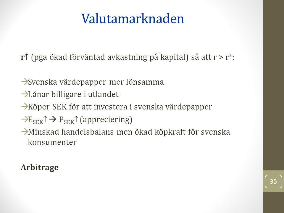 Valutamarknaden r↑ (pga ökad förväntad avkastning på kapital) så att r > r*: Svenska värdepapper mer lönsamma.