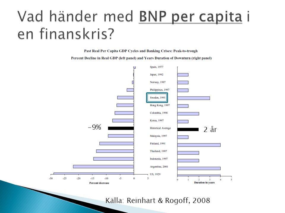 Vad händer med BNP per capita i en finanskris
