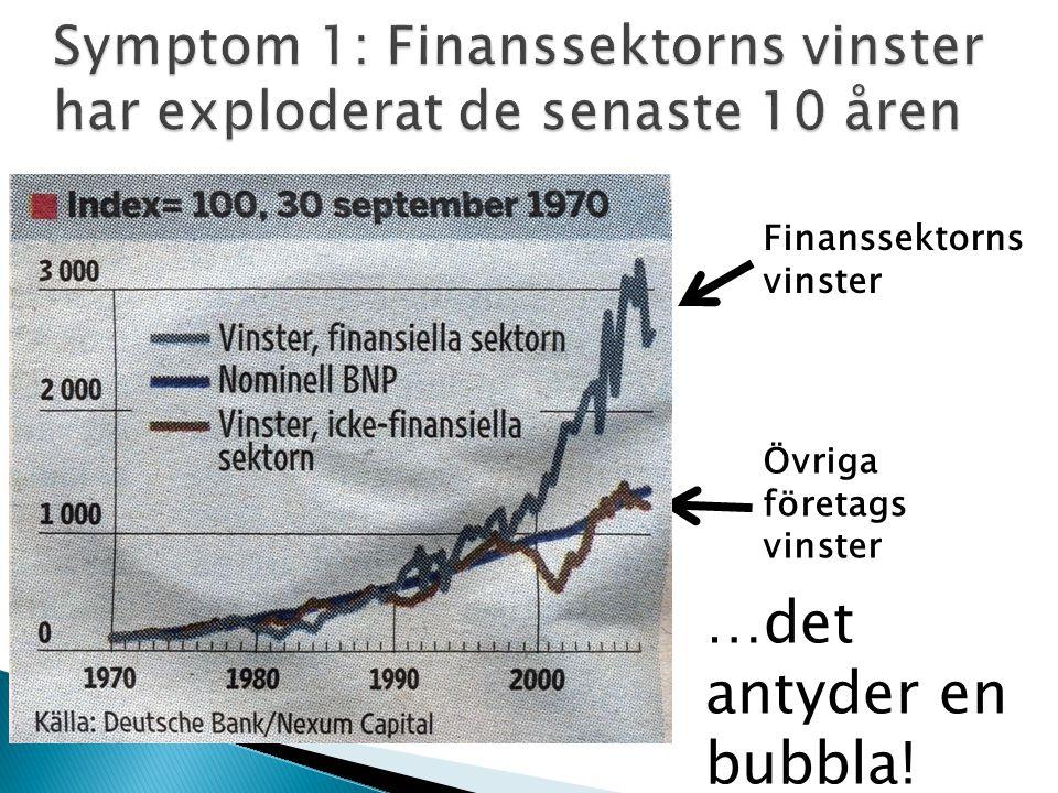 Symptom 1: Finanssektorns vinster har exploderat de senaste 10 åren