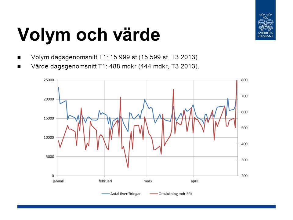Volym och värde Volym dagsgenomsnitt T1: 15 999 st (15 599 st, T3 2013).