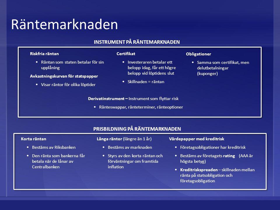 INSTRUMENT PÅ RÄNTEMARKNADEN PRISBILDNING PÅ RÄNTEMARKNADEN