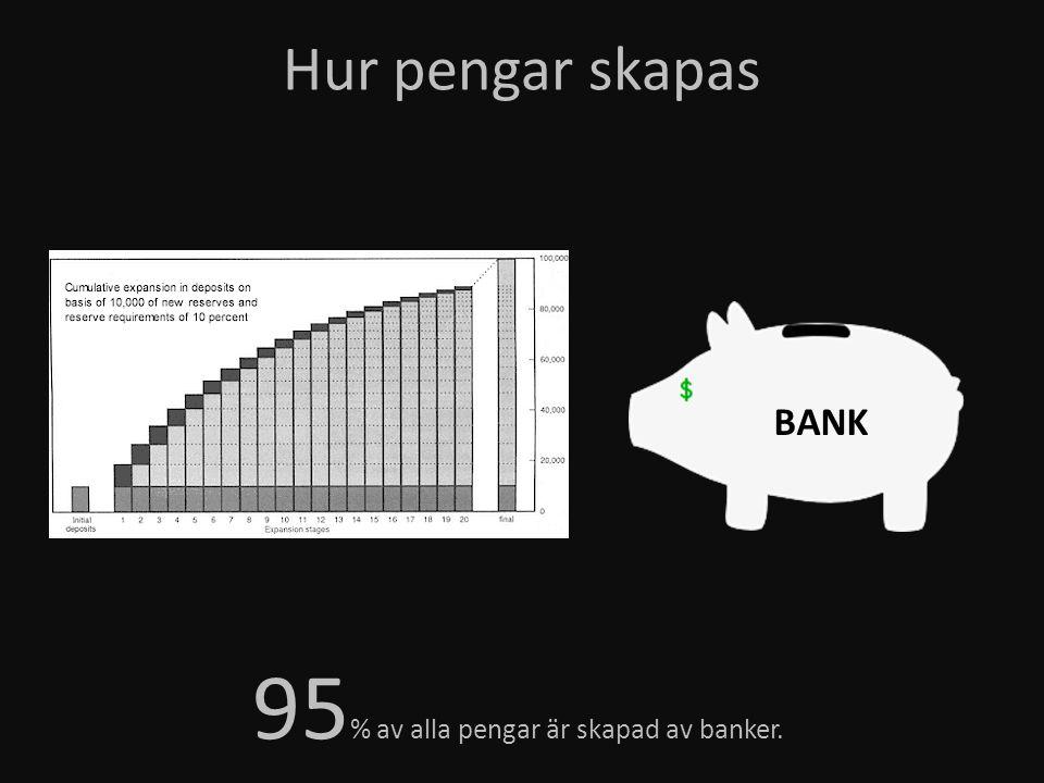 95% av alla pengar är skapad av banker.