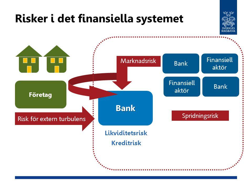Risker i det finansiella systemet