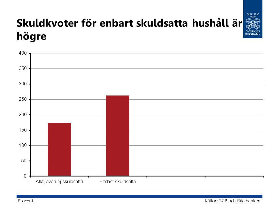 Skuldkvoter för enbart skuldsatta hushåll är högre